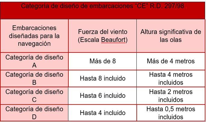 tabla categoria